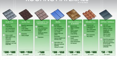 Roofing Materials at a Glance