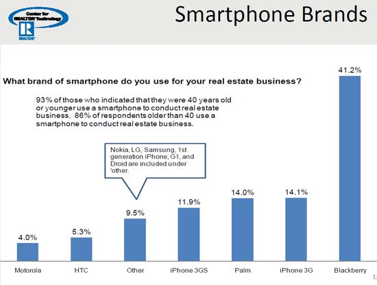 Smartphone Brand for Real Estate Agents