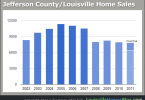 Chart of Jefferson County/Louisville Home Sales