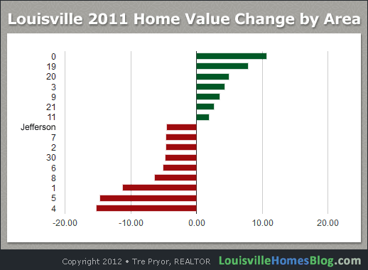 Chart: Louisville 2011 Home Value Change by Area