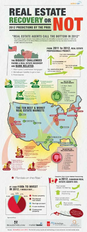 Active Rain Infographic: Real Estate Recovery or Not