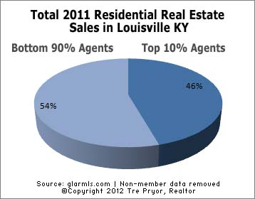 Chart of Top 10% of Louisville real estate agents portion of all 2011 sales