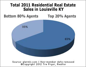Louisville Real Estate Agent Salaries for 2011, Top Agents ...