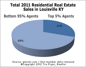 Chart of Top 5% of Louisville real estate agents portion of all 2011 sales