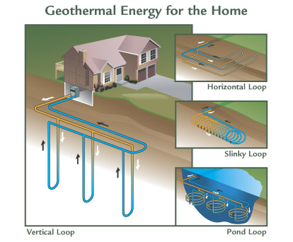 Geothermal Energy for the Home