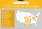 Top 11 Cities for First Time Homebuyers