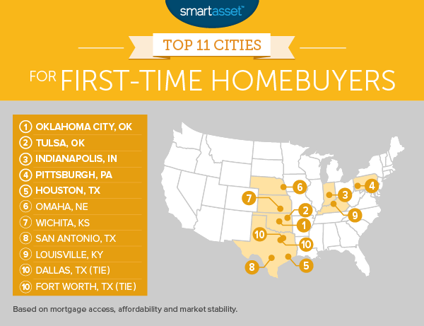 Top 11 Best Cities for First Time Homebuyers