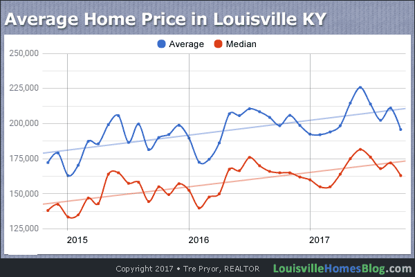 Chart of 3-Year Average Home Price in Louisville KY