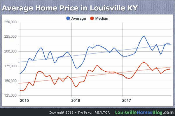 Chart of 3-Year Average Home Price in Louisville KY through December 2017
