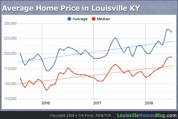 Chart of 3-Year Average Home Price in Louisville Kentucky through July 2018