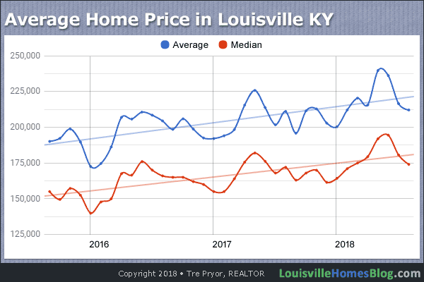 Chart of 3-Year Average Home Price in Louisville Kentucky through September 2018