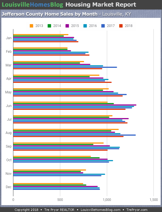 Louisville Home Sales Chart for Jefferson County 6 years through September 2018